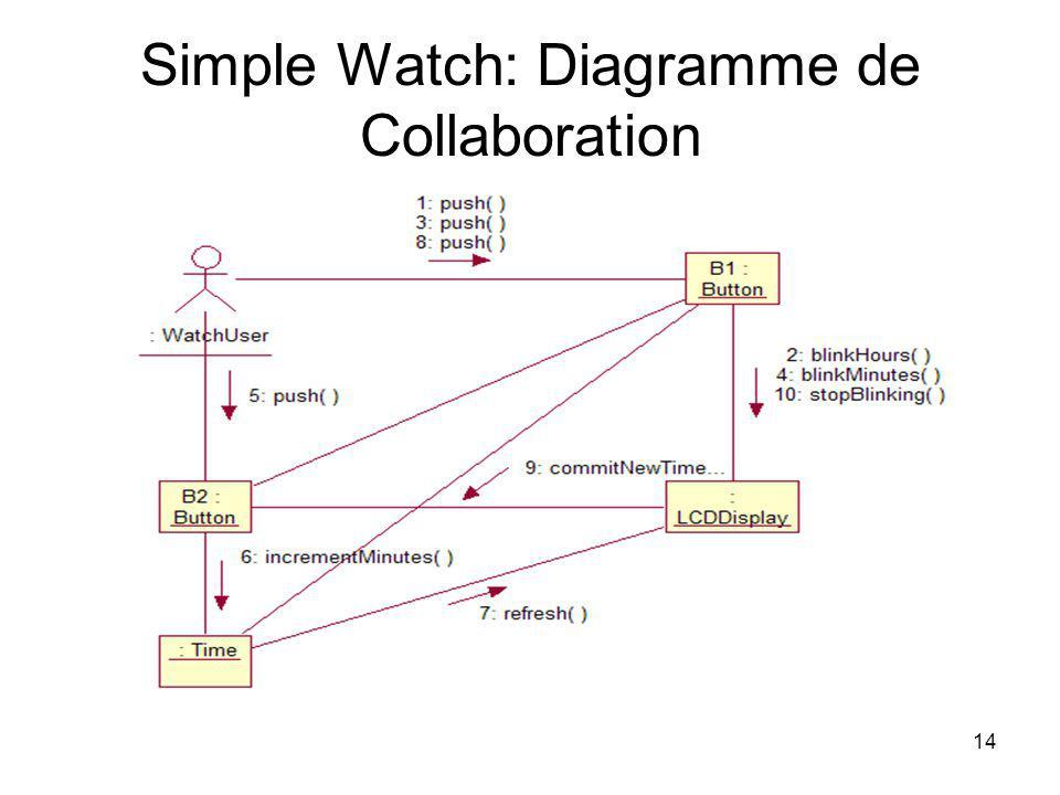 14 Simple Watch: Diagramme de Collaboration