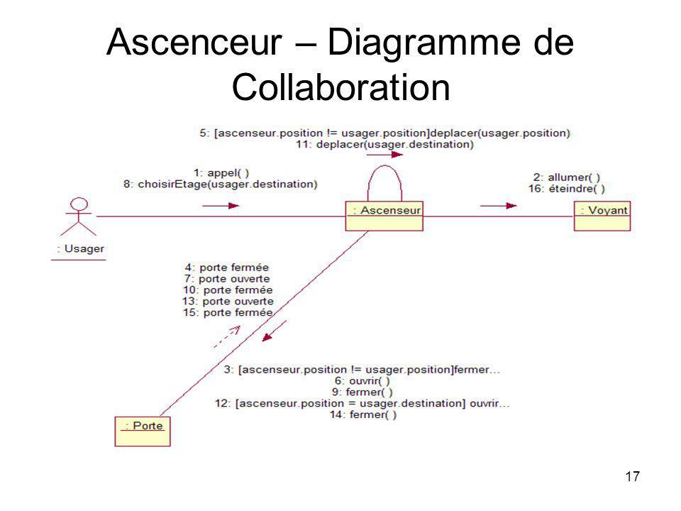 17 Ascenceur – Diagramme de Collaboration