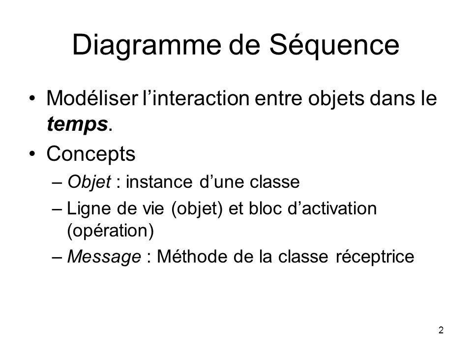2 Diagramme de Séquence Modéliser linteraction entre objets dans le temps. Concepts –Objet : instance dune classe –Ligne de vie (objet) et bloc dactiv