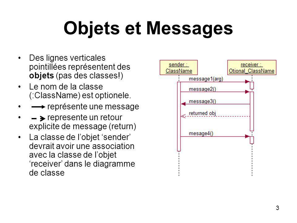3 Objets et Messages Des lignes verticales pointillées représentent des objets (pas des classes!) Le nom de la classe (:ClassName) est optionele. repr