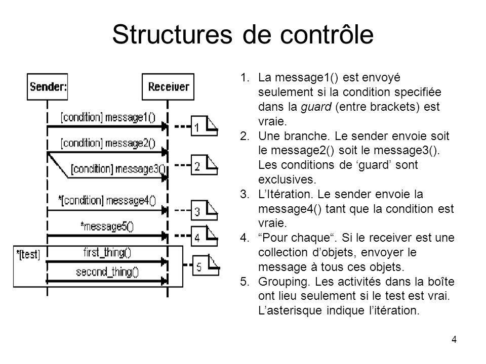4 Structures de contrôle 1.La message1() est envoyé seulement si la condition specifiée dans la guard (entre brackets) est vraie. 2.Une branche. Le se