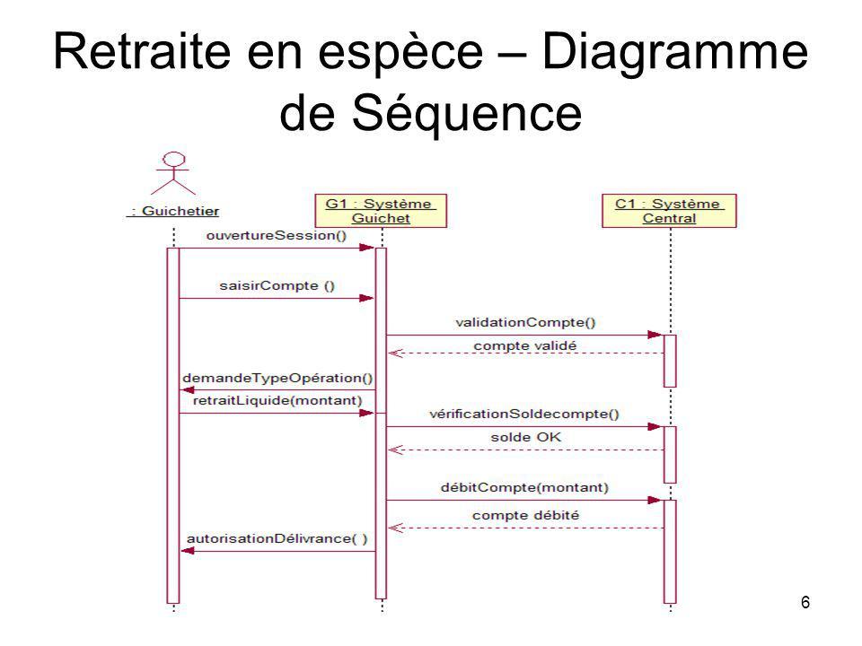 6 Retraite en espèce – Diagramme de Séquence