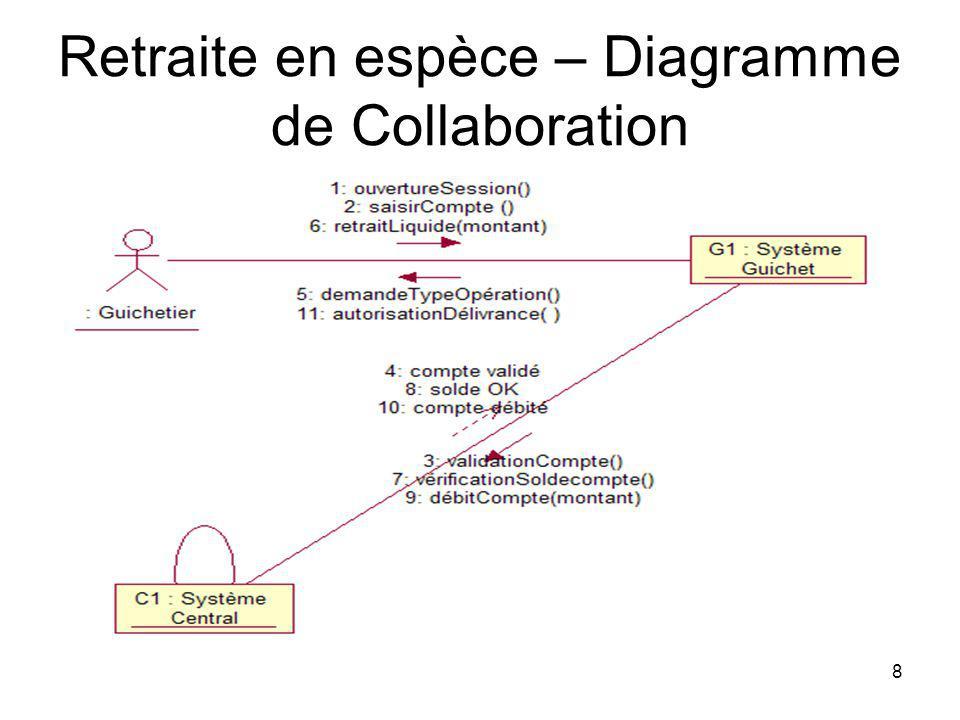 8 Retraite en espèce – Diagramme de Collaboration