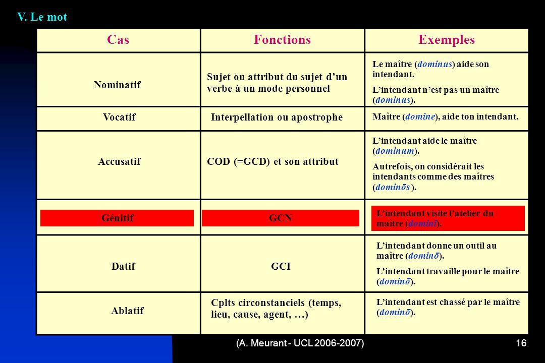(A.Meurant - UCL 2006-2007)16 V.