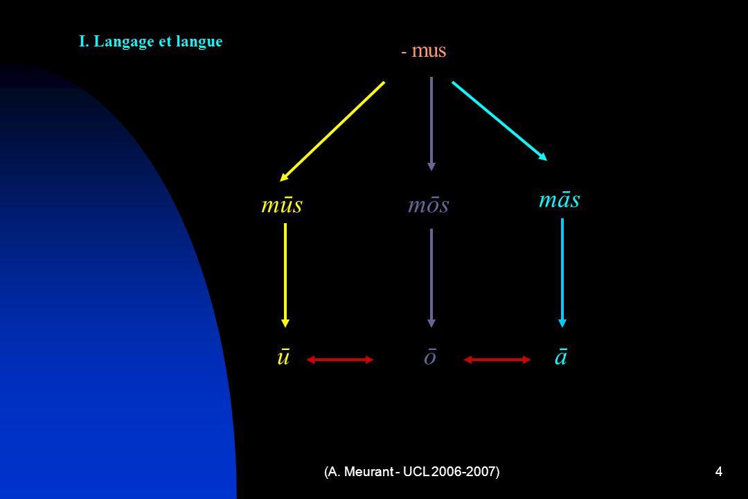 (A. Meurant - UCL 2006-2007)4 - mus mūs mōs mās ū ō ā I. Langage et langue