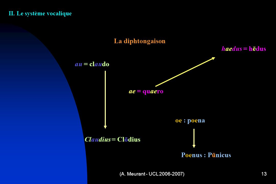 (A. Meurant - UCL 2006-2007)13 II. Le système vocalique La diphtongaison au = claudo ae = quaero oe : poena Claudius = Clōdius haedus = hēdus Poenus :