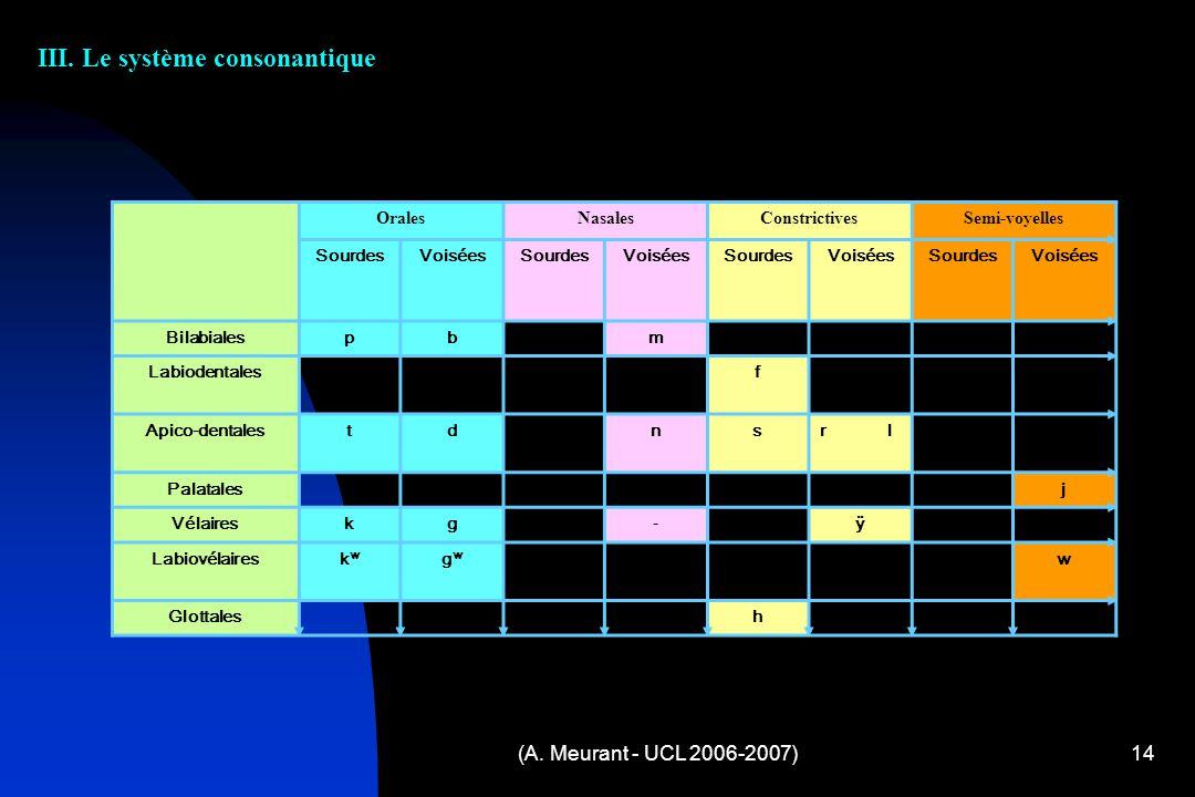 (A. Meurant - UCL 2006-2007)14 III. Le système consonantique OralesNasalesConstrictivesSemi-voyelles SourdesVoiséesSourdesVoiséesSourdesVoiséesSourdes