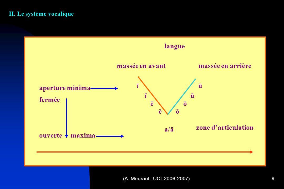 (A. Meurant - UCL 2006-2007)9 II. Le système vocalique langue massée en avant massée en arrière aperture minima fermée ouverte maxima ī ū ǐ ǔ ē ō ĕ ŏ