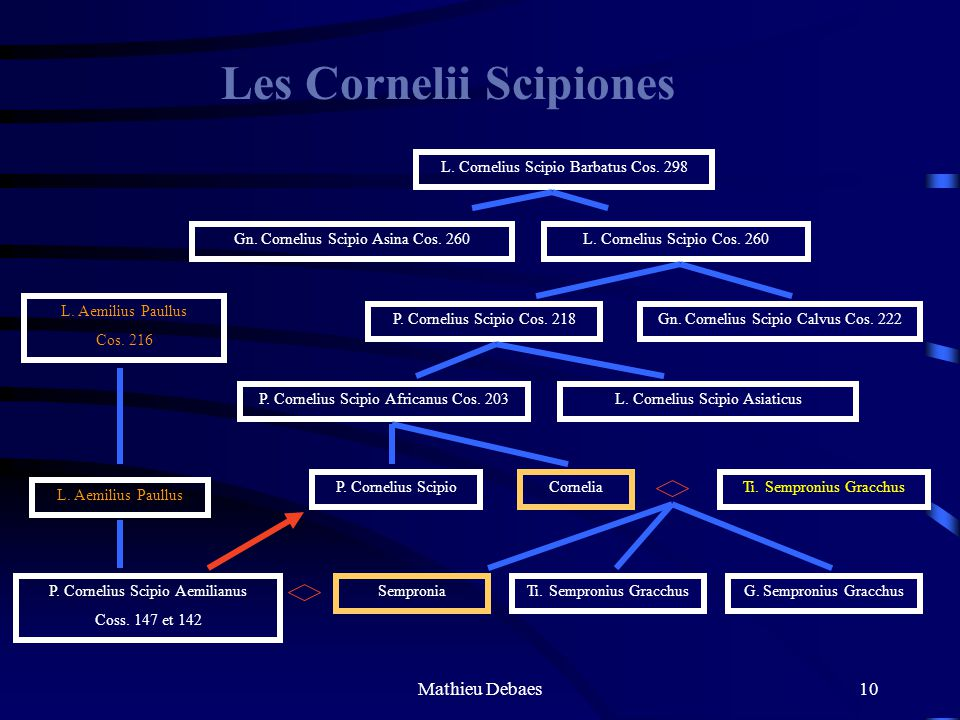 Mathieu Debaes9 Deuxième guerre punique Publius Cornelius Scipio Africanus 235: Naissance de Scipion 218: Combat à Cannes 212: Proconsul en Espagne 20