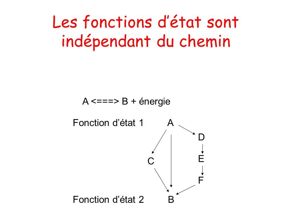 Premier principe de la themodynamique LEnergie se conserve (lénergie ne peut pas être ni cr éé e ni d é truite) : U = U finale - U initiale = q - w U = énergie (fonction détat) q = chaleur reçue (pas de fonction détat) w = travail excercé (pas de fonction détat) La loi de conservation de lénergie Energie + A + B C + D
