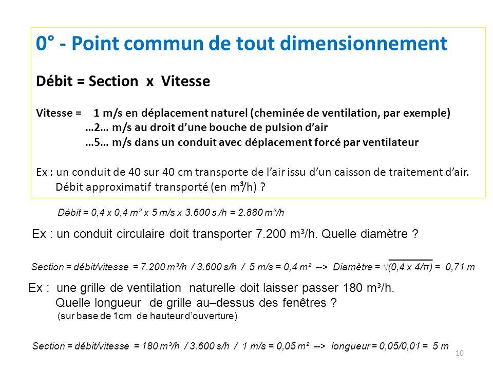 10 0° - Point commun de tout dimensionnement Débit = Section x Vitesse Vitesse = 1 m/s en déplacement naturel (cheminée de ventilation, par exemple) …2… m/s au droit dune bouche de pulsion dair …5… m/s dans un conduit avec déplacement forcé par ventilateur Ex : un conduit de 40 sur 40 cm transporte de lair issu dun caisson de traitement dair.