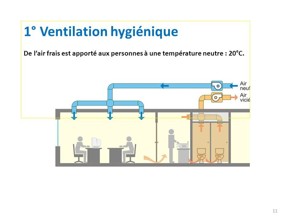 11 1° Ventilation hygiénique De lair frais est apporté aux personnes à une température neutre : 20°C.
