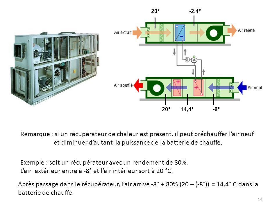 14 Remarque : si un récupérateur de chaleur est présent, il peut préchauffer lair neuf et diminuer dautant la puissance de la batterie de chauffe.