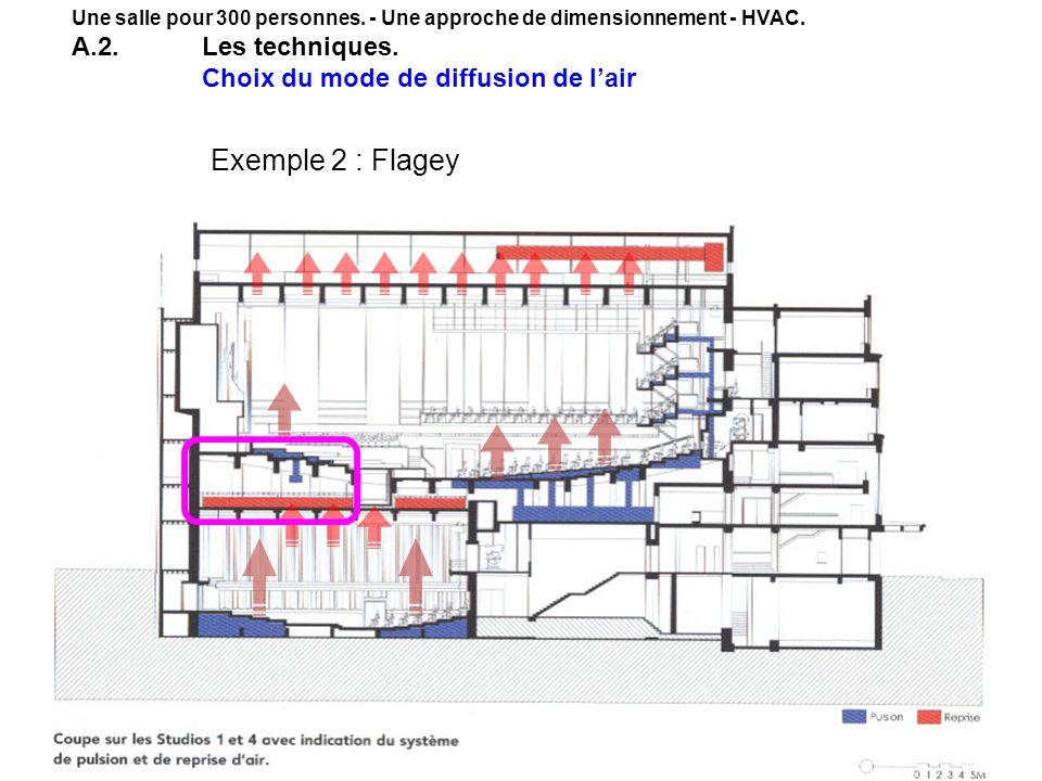 34 Une salle pour 300 personnes. - Une approche de dimensionnement - HVAC. A.2.Les techniques. Choix du mode de diffusion de lair Exemple 2 : Flagey