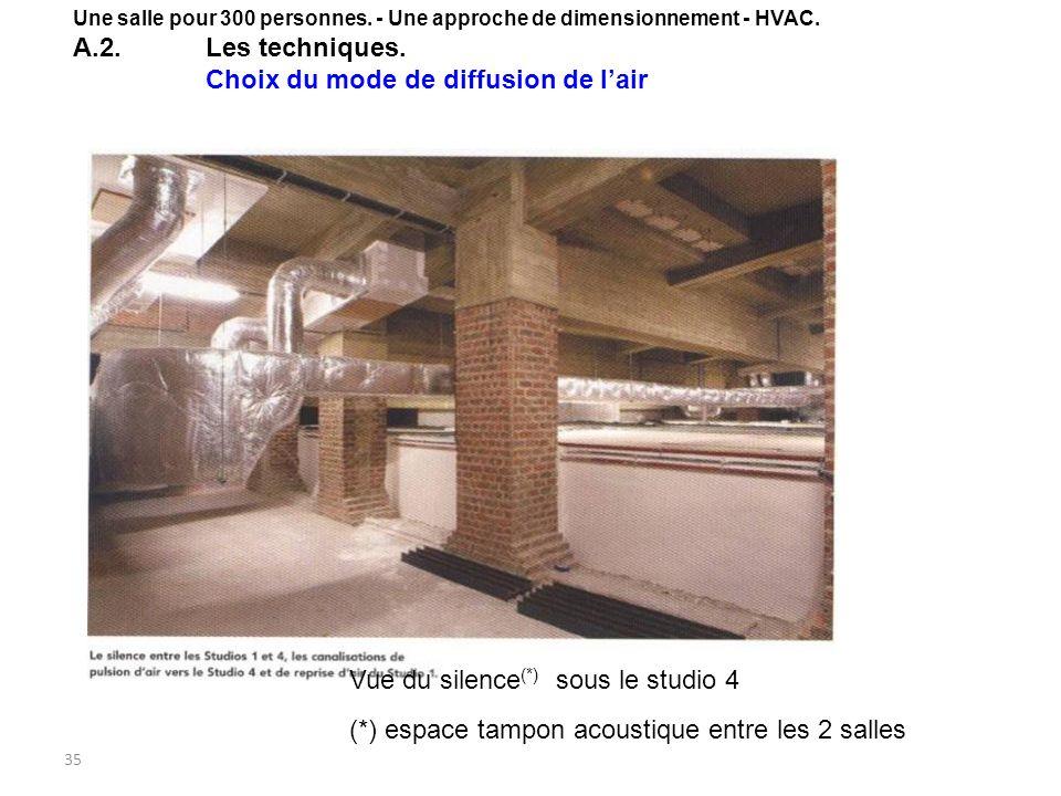 35 Vue du silence (*) sous le studio 4 (*) espace tampon acoustique entre les 2 salles Une salle pour 300 personnes.