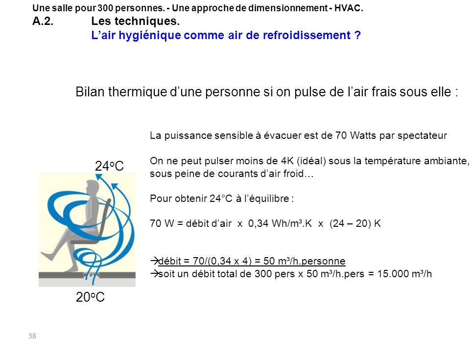 38 Bilan thermique dune personne si on pulse de lair frais sous elle : 20 o C 24 o C La puissance sensible à évacuer est de 70 Watts par spectateur On ne peut pulser moins de 4K (idéal) sous la température ambiante, sous peine de courants dair froid… Pour obtenir 24°C à léquilibre : 70 W = débit dair x 0,34 Wh/m³.K x (24 – 20) K débit = 70/(0,34 x 4) = 50 m³/h.personne soit un débit total de 300 pers x 50 m³/h.pers = 15.000 m³/h Une salle pour 300 personnes.