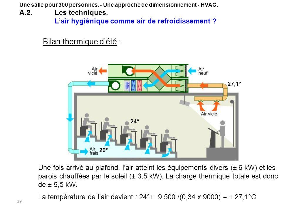 39 Bilan thermique dété : Une fois arrivé au plafond, lair atteint les équipements divers (± 6 kW) et les parois chauffées par le soleil (± 3,5 kW).