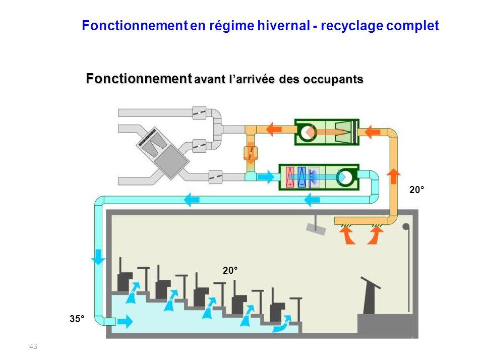 43 Fonctionnement avant larrivée des occupants 35° 20° Fonctionnement en régime hivernal - recyclage complet