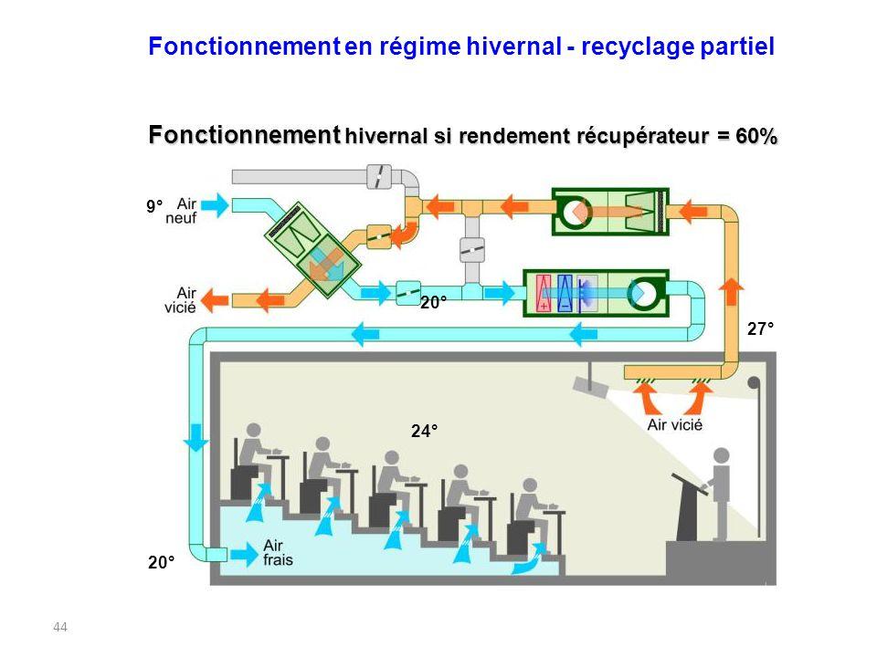 44 Fonctionnement hivernal si rendement récupérateur = 60% 20° 27° 24° 9° 20° Fonctionnement en régime hivernal - recyclage partiel