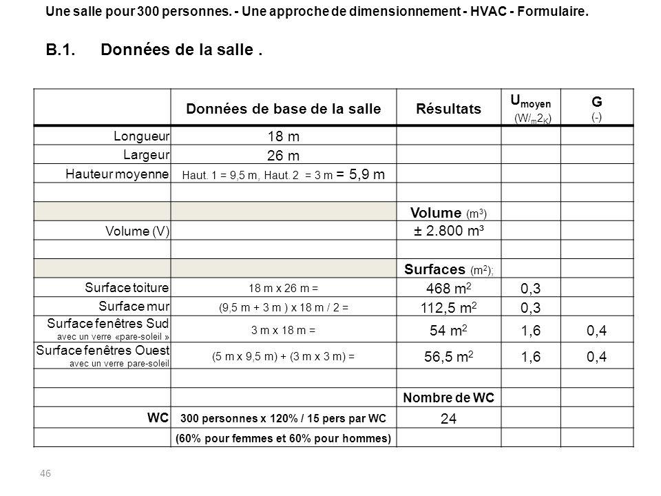 46 Données de base de la salleRésultats U moyen (W/ m 2 K ) G (-) Longueur 18 m Largeur 26 m Hauteur moyenne Haut. 1 = 9,5 m, Haut. 2 = 3 m = 5,9 m Vo