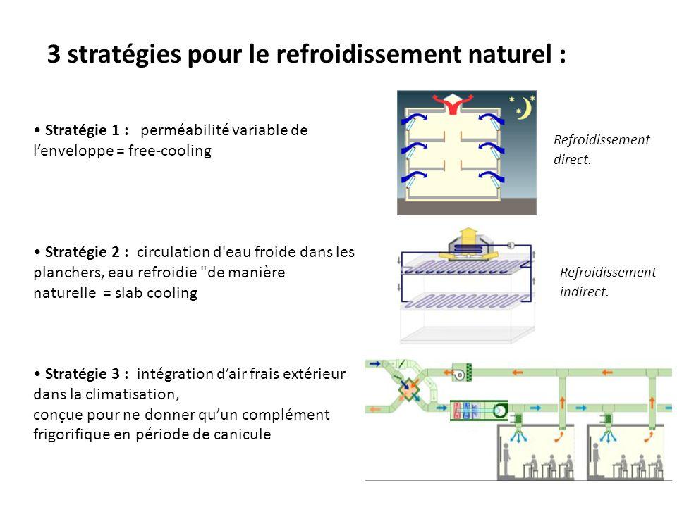 Refroidissement direct. 3 stratégies pour le refroidissement naturel : Stratégie 1 : perméabilité variable de lenveloppe = free-cooling Stratégie 2 :