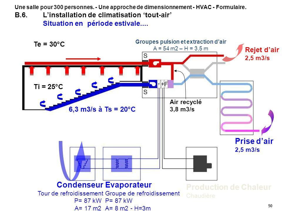 50 Rejet dair 2,5 m3/s Prise dair 2,5 m3/s Condenseur Tour de refroidissement P= 87 kW A= 17 m2 Evaporateur Groupe de refroidissement P= 87 kW A= 8 m2 - H=3m Production de Chaleur Chaudière Ti = 25°C Te = 30°C 6,3 m3/s à Ts = 20°C Air recyclé 3,8 m3/s Groupes pulsion et extraction dair A = 54 m2 – H = 3,5 m Une salle pour 300 personnes.