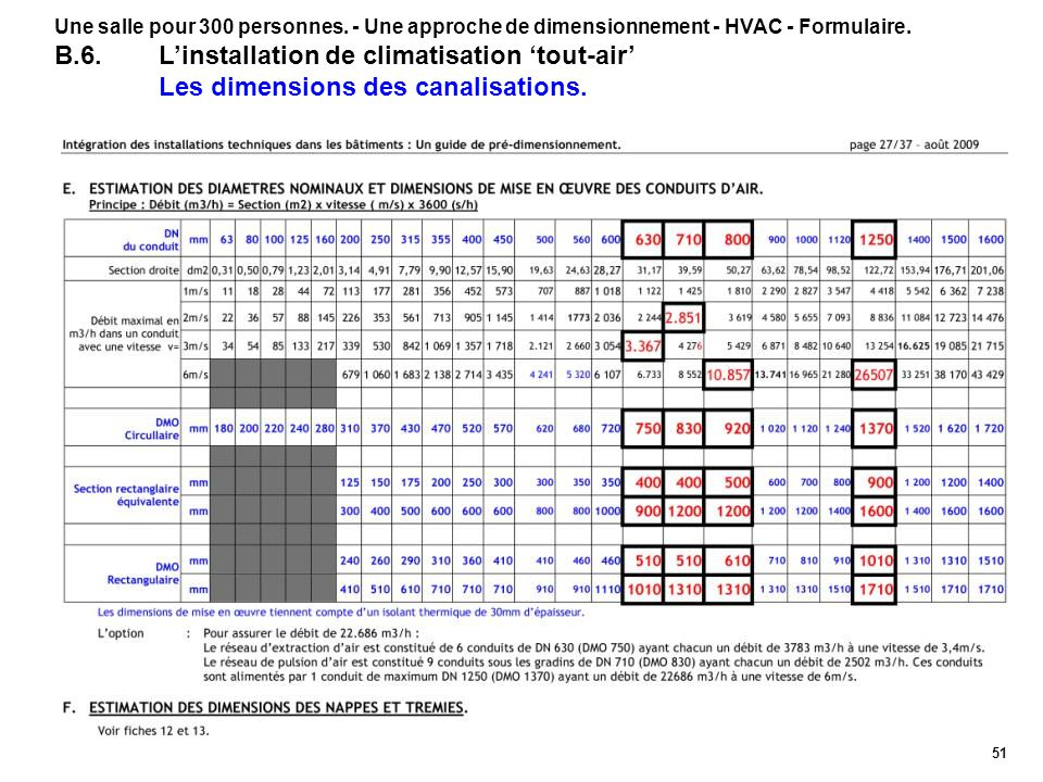 51 Une salle pour 300 personnes. - Une approche de dimensionnement - HVAC - Formulaire. B.6.Linstallation de climatisation tout-air Les dimensions des