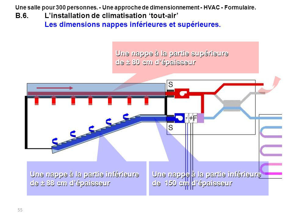 55 Une nappe à la partie supérieure de ± 80 cm dépaisseur Une nappe à la partie inférieure de ± 88 cm dépaisseur Une nappe à la partie inférieure de 1
