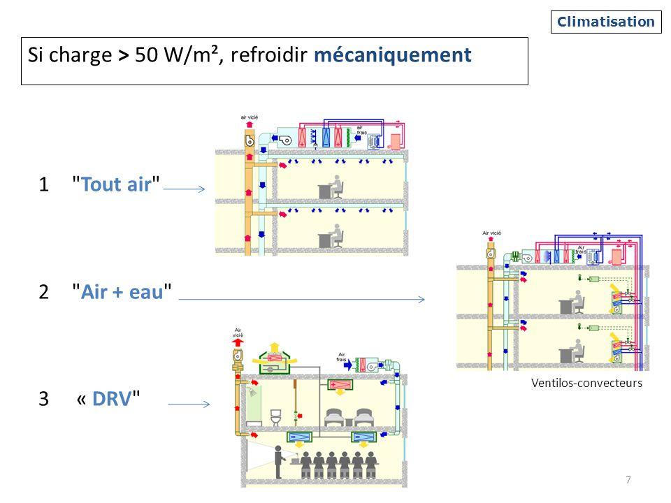 Si charge > 50 W/m², refroidir mécaniquement 1 Tout air 2 Air + eau 3« DRV 7 Climatisation Ventilos-convecteurs