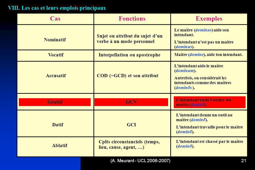 (A. Meurant - UCL 2006-2007)21 VIII. Les cas et leurs emplois principaux CasFonctionsExemples Nominatif Accusatif Génitif Vocatif Datif Ablatif Sujet
