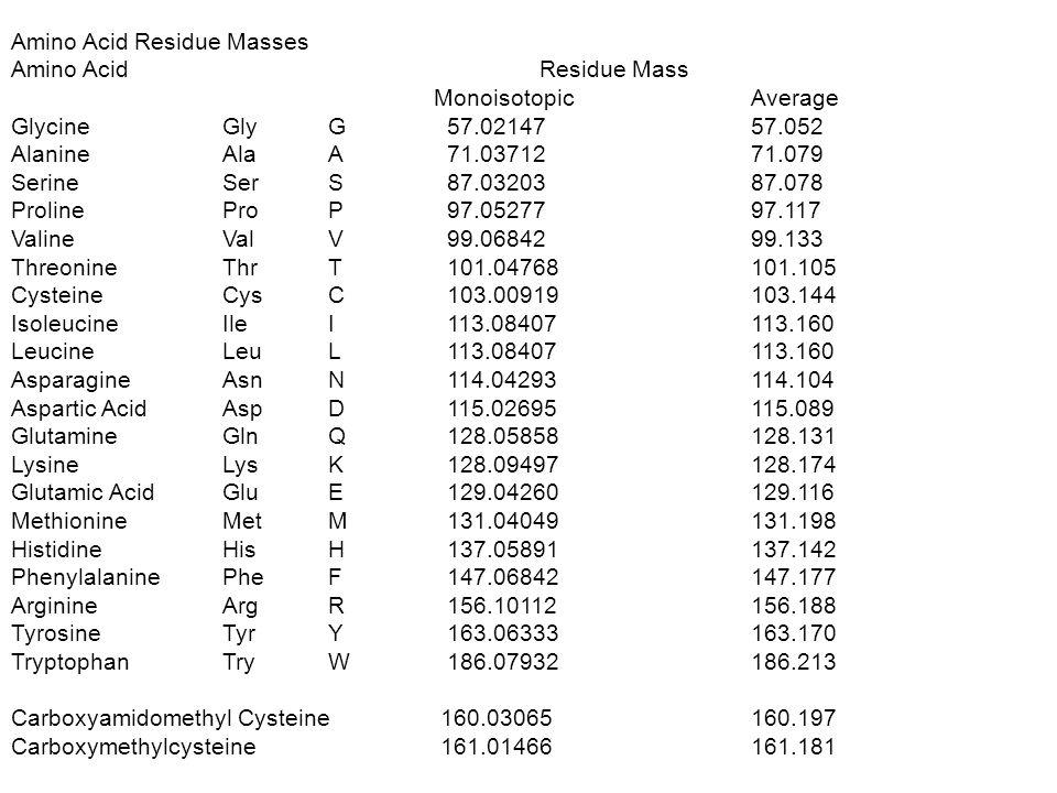 Amino Acid Residue Masses Amino Acid Residue Mass Monoisotopic Average Glycine Gly G 57.02147 57.052 Alanine Ala A 71.03712 71.079 Serine Ser S 87.03203 87.078 Proline Pro P 97.05277 97.117 Valine Val V 99.06842 99.133 Threonine Thr T 101.04768 101.105 Cysteine Cys C 103.00919 103.144 Isoleucine Ile I 113.08407 113.160 Leucine Leu L 113.08407 113.160 Asparagine Asn N 114.04293 114.104 Aspartic Acid Asp D 115.02695 115.089 Glutamine Gln Q 128.05858 128.131 LysineLys K 128.09497 128.174 Glutamic Acid Glu E 129.04260 129.116 Methionine Met M 131.04049 131.198 Histidine His H 137.05891 137.142 Phenylalanine Phe F 147.06842 147.177 Arginine Arg R 156.10112 156.188 Tyrosine Tyr Y 163.06333 163.170 Tryptophan Try W 186.07932 186.213 Carboxyamidomethyl Cysteine 160.03065 160.197 Carboxymethylcysteine 161.01466 161.181