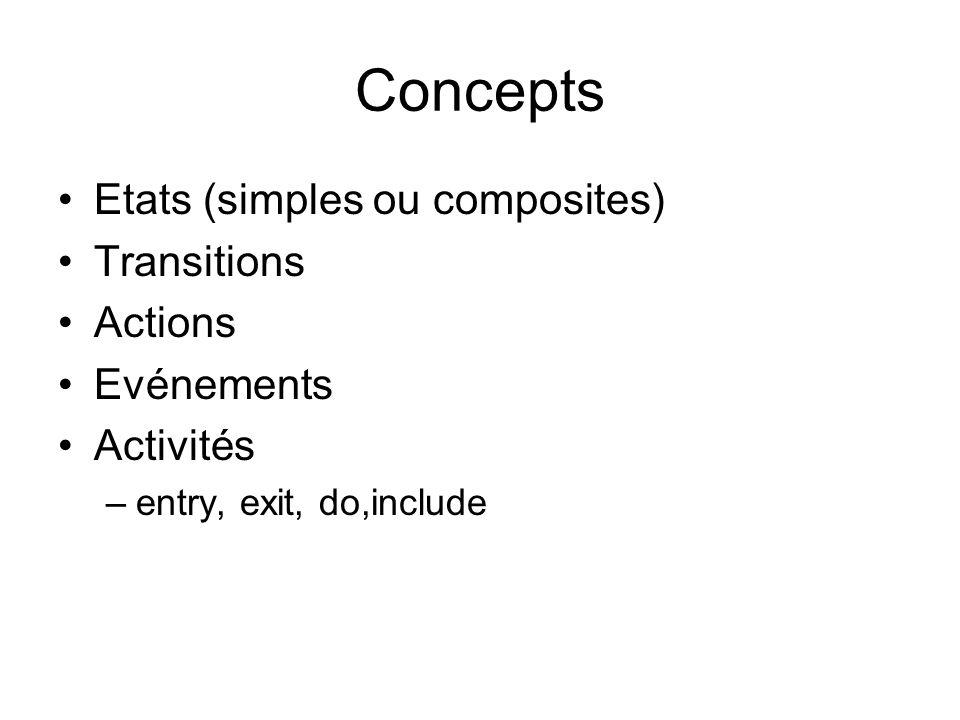 Concepts Etats (simples ou composites) Transitions Actions Evénements Activités –entry, exit, do,include