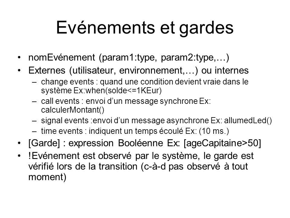 Evénements et gardes nomEvénement (param1:type, param2:type,…) Externes (utilisateur, environnement,…) ou internes –change events : quand une condition devient vraie dans le système Ex:when(solde<=1KEur) –call events : envoi dun message synchrone Ex: calculerMontant() –signal events :envoi dun message asynchrone Ex: allumedLed() –time events : indiquent un temps écoulé Ex: (10 ms.) [Garde] : expression Booléenne Ex: [ageCapitaine>50] !Evénement est observé par le système, le garde est vérifié lors de la transition (c-à-d pas observé à tout moment)