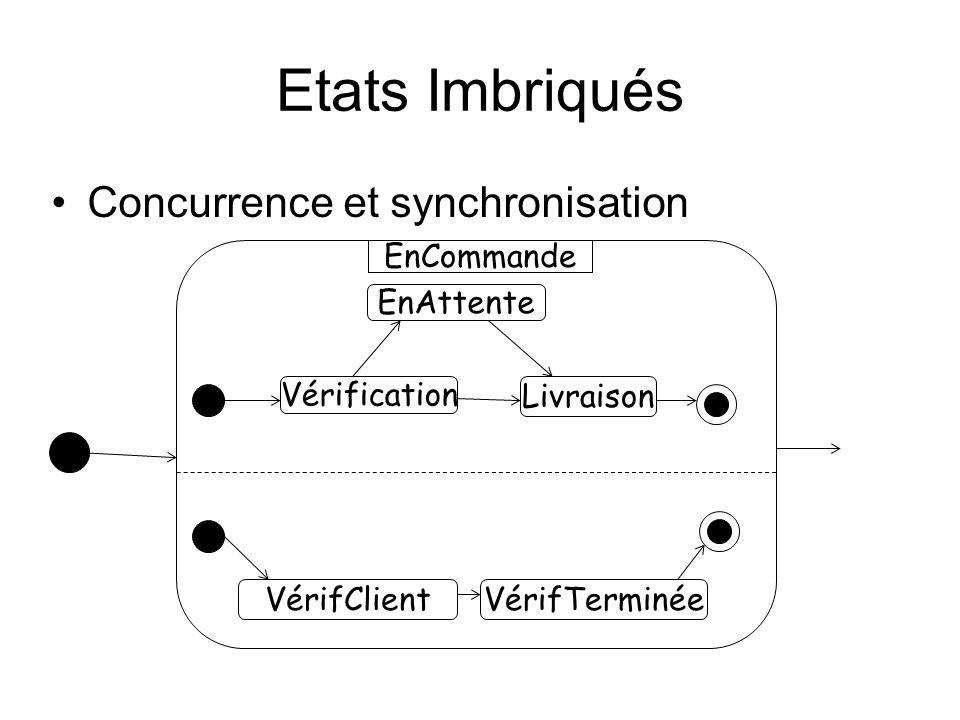 Etats Imbriqués Concurrence et synchronisation VérifClient Vérification EnAttente Livraison VérifTerminée EnCommande