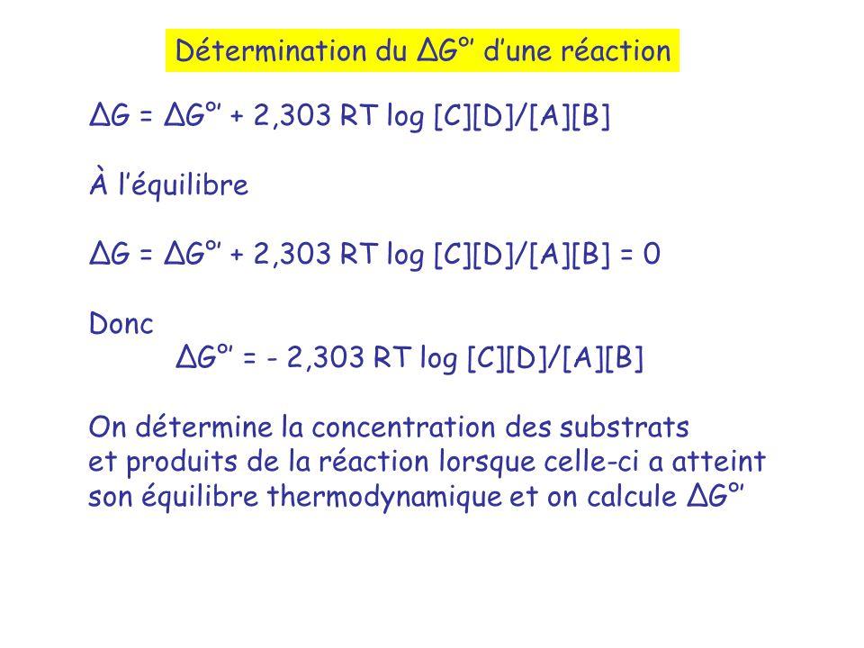Détermination du G° dune réaction G = G° + 2,303 RT log [C][D]/[A][B] À léquilibre G = G° + 2,303 RT log [C][D]/[A][B] = 0 Donc G° = - 2,303 RT log [C][D]/[A][B] On détermine la concentration des substrats et produits de la réaction lorsque celle-ci a atteint son équilibre thermodynamique et on calcule G°