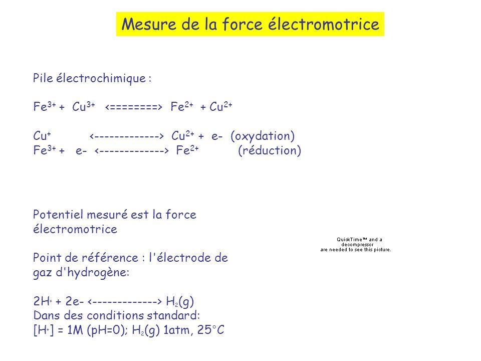 Mesure de la force électromotrice Pile électrochimique : Fe 3+ + Cu 3+ Fe 2+ + Cu 2+ Cu + Cu 2+ + e- (oxydation) Fe 3+ + e- Fe 2+ (réduction) Potentiel mesuré est la force électromotrice Point de référence : l électrode de gaz d hydrogène: 2H + + 2e- H 2 (g) Dans des conditions standard: [H + ] = 1M (pH=0); H 2 (g) 1atm, 25°C