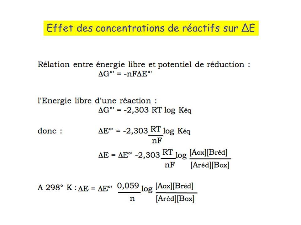 Effet des concentrations de réactifs sur E
