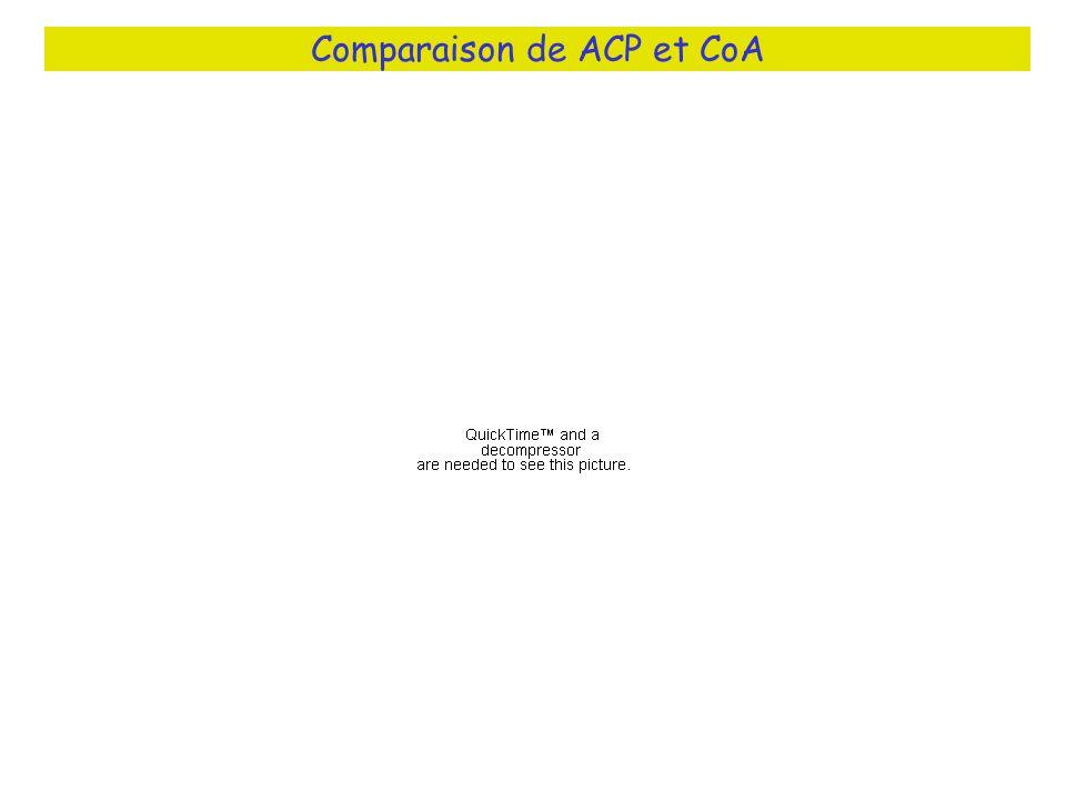 Comparaison de ACP et CoA