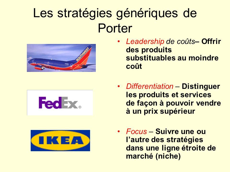 Les stratégies génériques de Porter Leadership de coûts– Offrir des produits substituables au moindre coût Differentiation – Distinguer les produits et services de façon à pouvoir vendre à un prix supérieur Focus – Suivre une ou lautre des stratégies dans une ligne étroite de marché (niche)