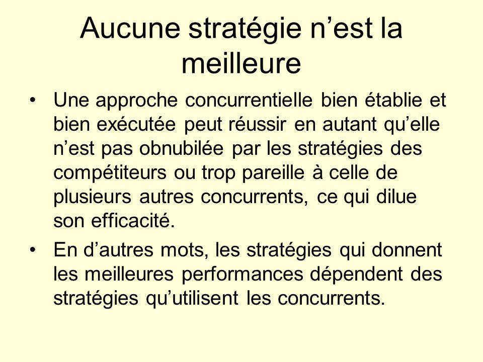 Aucune stratégie nest la meilleure Une approche concurrentielle bien établie et bien exécutée peut réussir en autant quelle nest pas obnubilée par les stratégies des compétiteurs ou trop pareille à celle de plusieurs autres concurrents, ce qui dilue son efficacité.