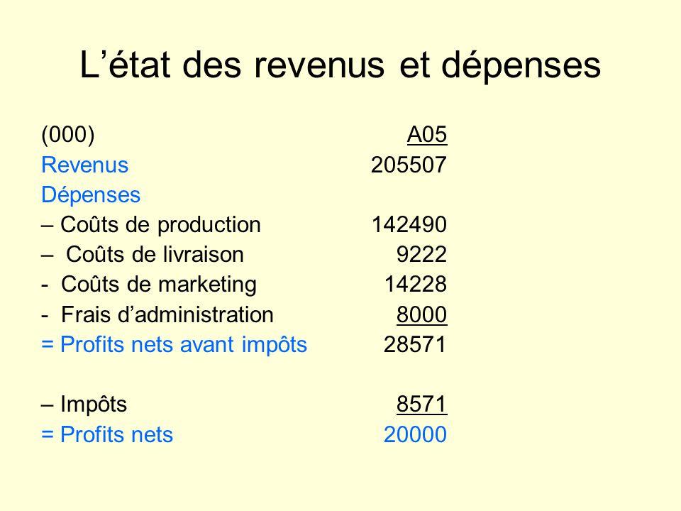 Létat des revenus et dépenses (000) Revenus Dépenses – Coûts de production – Coûts de livraison - Coûts de marketing - Frais dadministration = Profits nets avant impôts – Impôts = Profits nets A05 205507 142490 9222 14228 8000 28571 8571 20000
