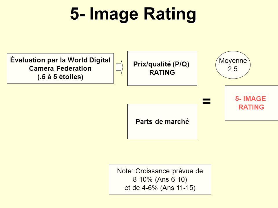 Prix/qualité (P/Q) RATING Parts de marché = 5- IMAGE RATING Évaluation par la World Digital Camera Federation (.5 à 5 étoiles) Note: Croissance prévue de 8-10% (Ans 6-10) et de 4-6% (Ans 11-15) 5- Image Rating Moyenne 2.5