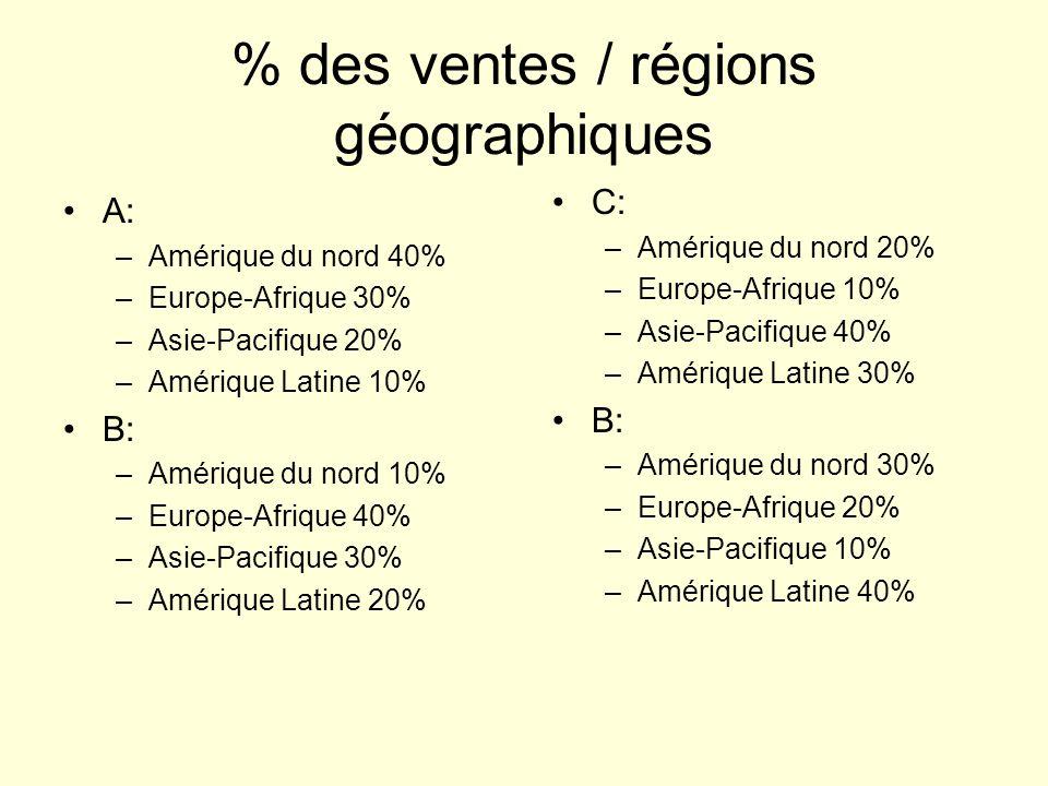 % des ventes / régions géographiques A: –Amérique du nord 40% –Europe-Afrique 30% –Asie-Pacifique 20% –Amérique Latine 10% B: –Amérique du nord 10% –Europe-Afrique 40% –Asie-Pacifique 30% –Amérique Latine 20% C: –Amérique du nord 20% –Europe-Afrique 10% –Asie-Pacifique 40% –Amérique Latine 30% B: –Amérique du nord 30% –Europe-Afrique 20% –Asie-Pacifique 10% –Amérique Latine 40%