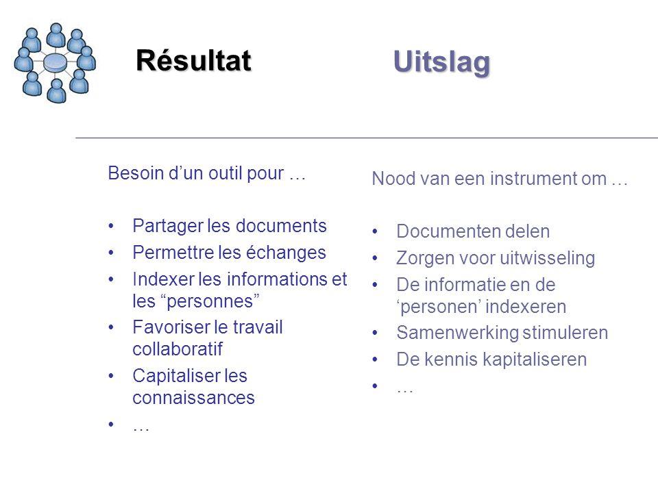Résultat Besoin dun outil pour … Partager les documents Permettre les échanges Indexer les informations et les personnes Favoriser le travail collabor