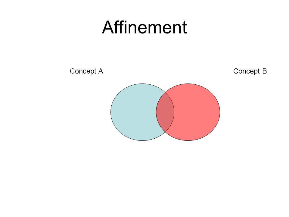 Affinement Concept AConcept B