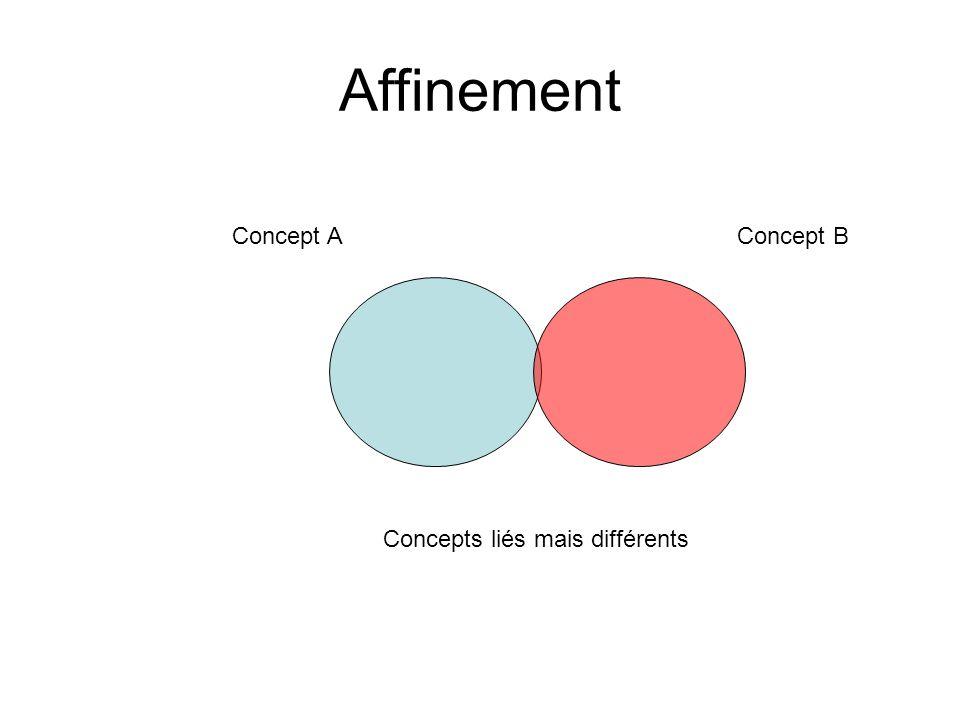 Affinement Concept AConcept B Concepts liés mais différents