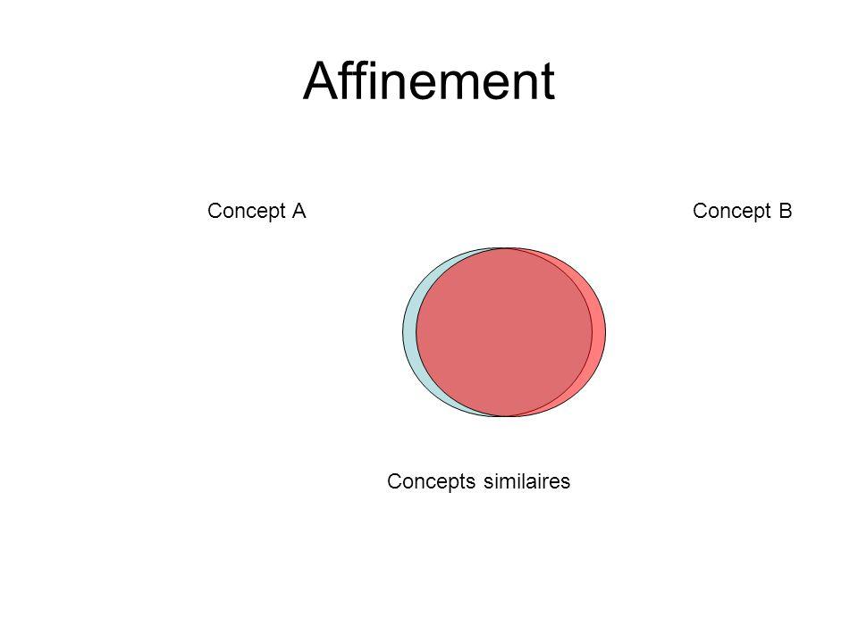 Affinement Concept AConcept B Concepts similaires