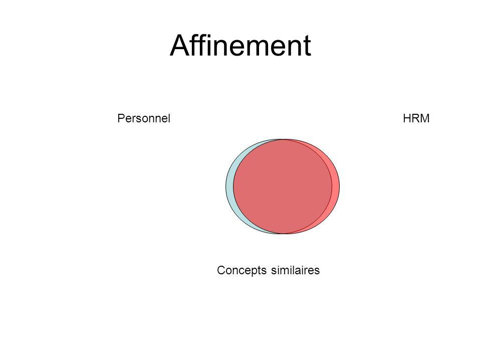 Affinement PersonnelHRM Concepts similaires