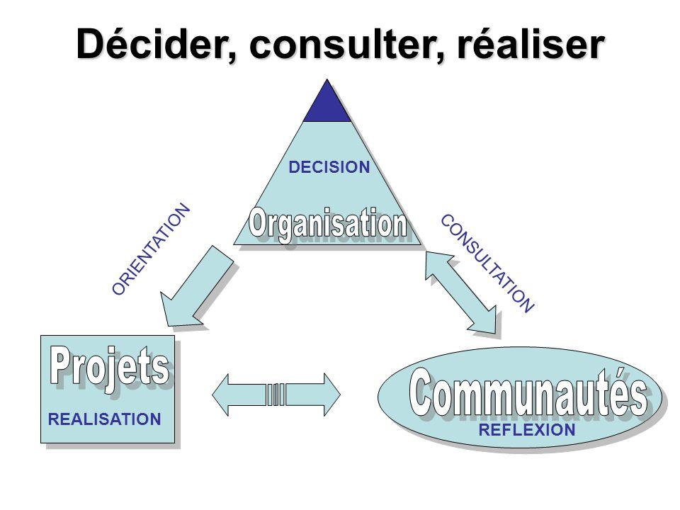 Décider, consulter, réaliser DECISION REALISATION REFLEXION CONSULTATION ORIENTATION