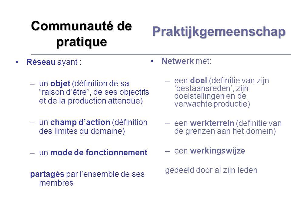 Communauté de pratique Réseau ayant : –un objet (définition de sa raison dêtre, de ses objectifs et de la production attendue) –un champ daction (défi